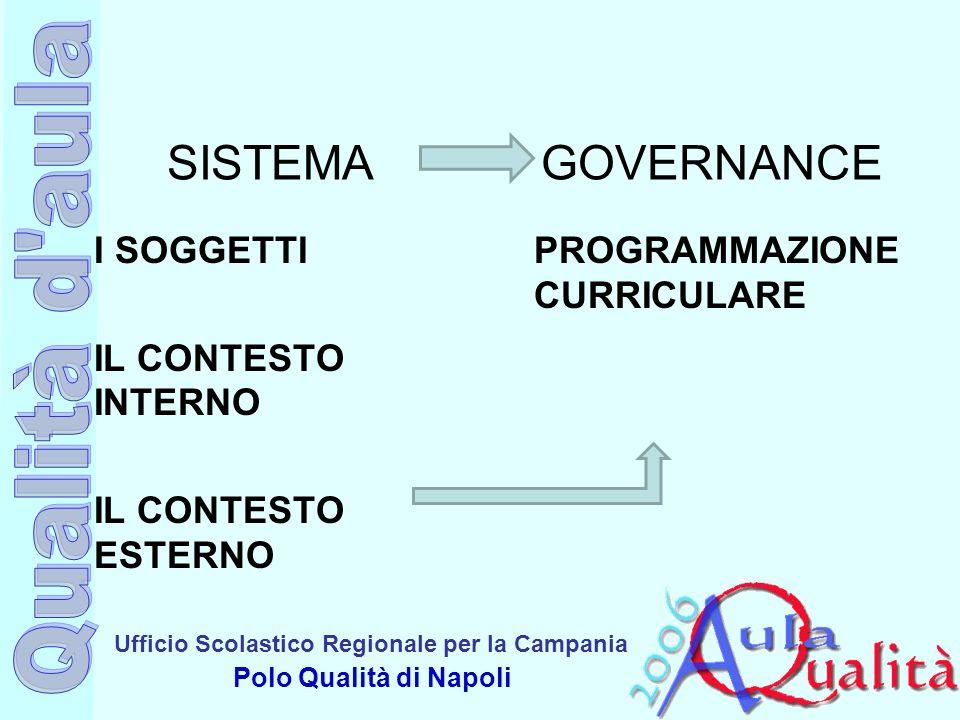 Ufficio Scolastico Regionale per la Campania Polo Qualità di Napoli SISTEMA GOVERNANCE I SOGGETTI IL CONTESTO INTERNO IL CONTESTO ESTERNO PROGRAMMAZIO