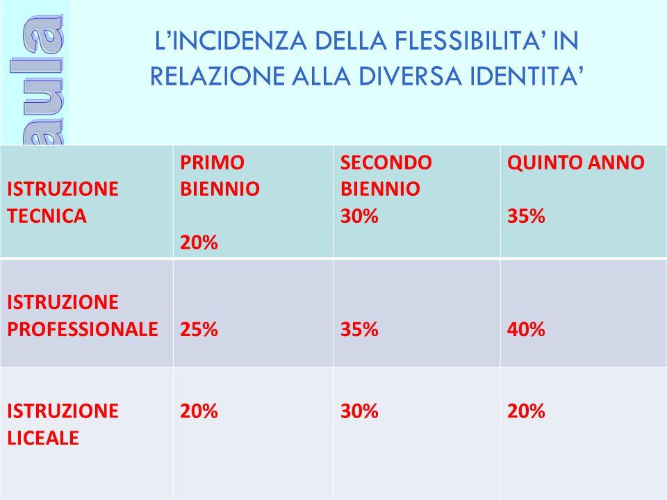 Ufficio Scolastico Regionale per la Campania Polo Qualità di Napoli LINCIDENZA DELLA FLESSIBILITA IN RELAZIONE ALLA DIVERSA IDENTITA ISTRUZIONE TECNIC