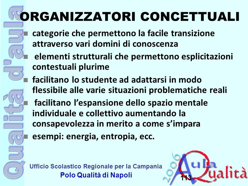 Ufficio Scolastico Regionale per la Campania Polo Qualità di Napoli ORGANIZZATORI CONCETTUALI 113 categorie che permettono la facile transizione attra