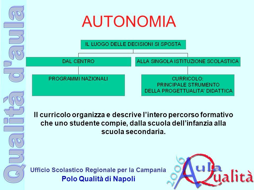 Ufficio Scolastico Regionale per la Campania Polo Qualità di Napoli AUTONOMIA Il curricolo organizza e descrive lintero percorso formativo che uno stu
