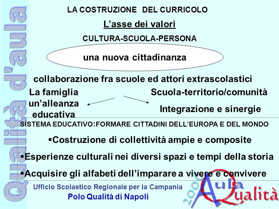 Ufficio Scolastico Regionale per la Campania Polo Qualità di Napoli Lasse dei valori CULTURA-SCUOLA-PERSONA LA COSTRUZIONE DEL CURRICOLO una nuova cit