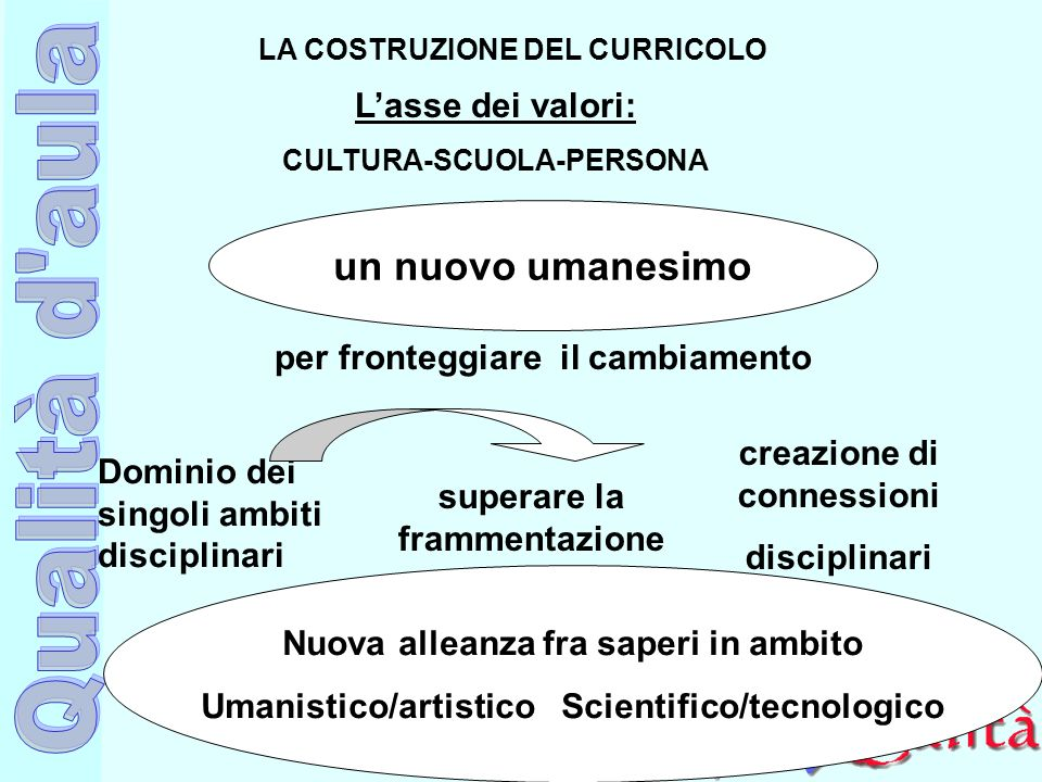 Ufficio Scolastico Regionale per la Campania Polo Qualità di Napoli LA COSTRUZIONE DEL CURRICOLO Lasse dei valori: CULTURA-SCUOLA-PERSONA un nuovo uma