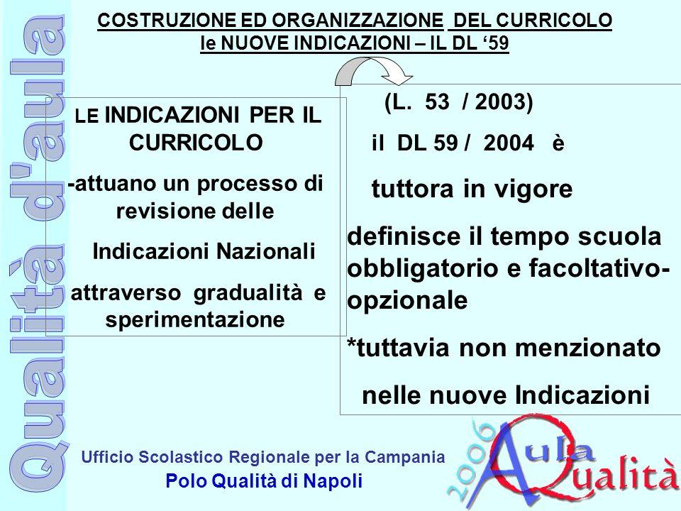 Ufficio Scolastico Regionale per la Campania Polo Qualità di Napoli LE INDICAZIONI PER IL CURRICOLO -attuano un processo di revisione delle Indicazion