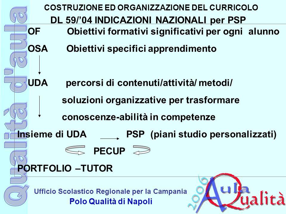 Ufficio Scolastico Regionale per la Campania Polo Qualità di Napoli COSTRUZIONE ED ORGANIZZAZIONE DEL CURRICOLO DL 59/04 INDICAZIONI NAZIONALI per PSP