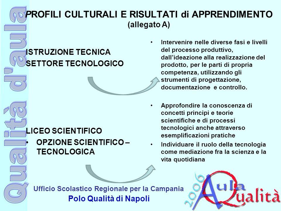 Ufficio Scolastico Regionale per la Campania Polo Qualità di Napoli PROFILI CULTURALI E RISULTATI di APPRENDIMENTO (allegato A) ISTRUZIONE TECNICA SET