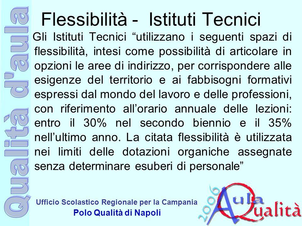 Ufficio Scolastico Regionale per la Campania Polo Qualità di Napoli Flessibilità - Istituti Tecnici Gli Istituti Tecnici utilizzano i seguenti spazi d