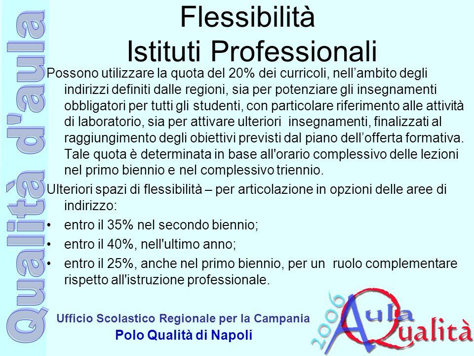 Ufficio Scolastico Regionale per la Campania Polo Qualità di Napoli Flessibilità Istituti Professionali Possono utilizzare la quota del 20% dei curric