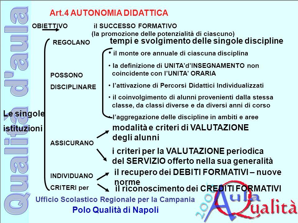 Ufficio Scolastico Regionale per la Campania Polo Qualità di Napoli Art.4 AUTONOMIA DIDATTICA OBIETTIVO il SUCCESSO FORMATIVO (la promozione delle pot