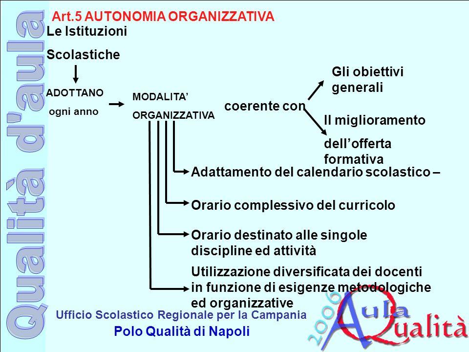 Ufficio Scolastico Regionale per la Campania Polo Qualità di Napoli Art.5 AUTONOMIA ORGANIZZATIVA Le Istituzioni Scolastiche ADOTTANO ogni anno MODALI