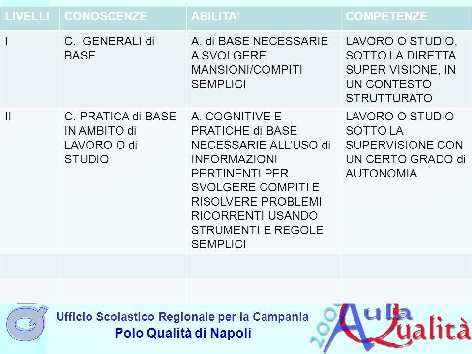 Ufficio Scolastico Regionale per la Campania Polo Qualità di Napoli LIVELLICONOSCENZEABILITACOMPETENZE IC. GENERALI di BASE A. di BASE NECESSARIE A SV