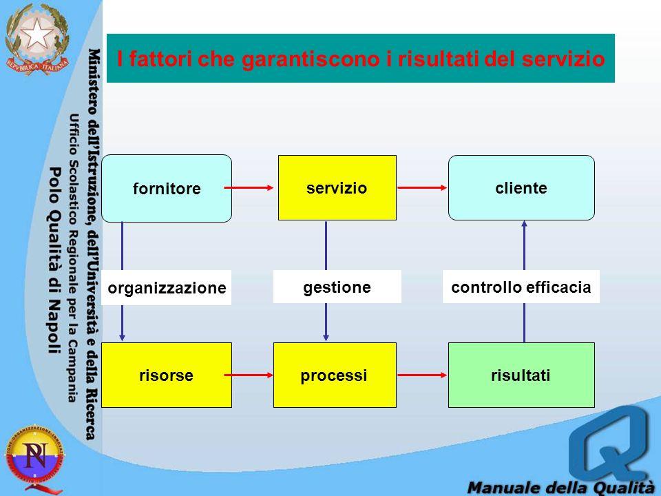 I fattori che garantiscono i risultati del servizio risorserisultatiprocessi servizio fornitore cliente organizzazione gestionecontrollo efficacia
