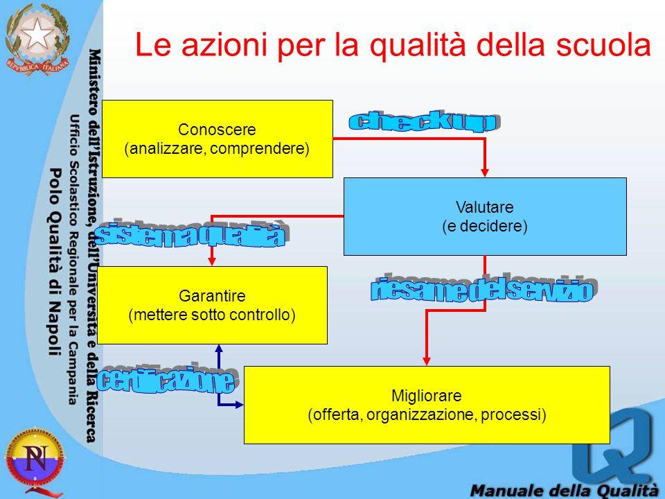 Le azioni per la qualità della scuola Conoscere (analizzare, comprendere) Valutare (e decidere) Migliorare (offerta, organizzazione, processi) Garantire (mettere sotto controllo)