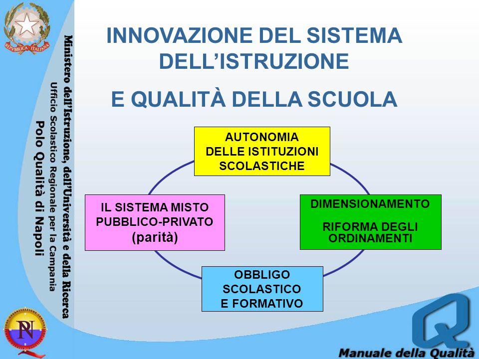 INNOVAZIONE DEL SISTEMA DELLISTRUZIONE E QUALITÀ DELLA SCUOLA AUTONOMIA DELLE ISTITUZIONI SCOLASTICHE DIMENSIONAMENTO RIFORMA DEGLI ORDINAMENTI IL SISTEMA MISTO PUBBLICO-PRIVATO (parità) OBBLIGO SCOLASTICO E FORMATIVO