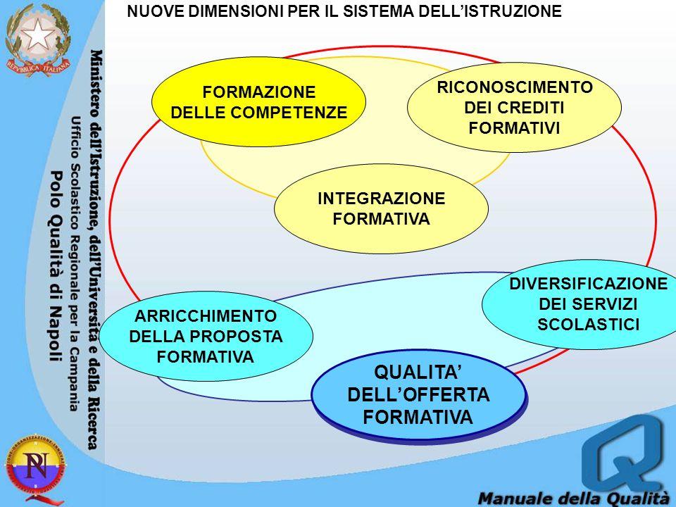 NUOVE DIMENSIONI PER IL SISTEMA DELLISTRUZIONE FORMAZIONE DELLE COMPETENZE RICONOSCIMENTO DEI CREDITI FORMATIVI INTEGRAZIONE FORMATIVA DIVERSIFICAZIONE DEI SERVIZI SCOLASTICI QUALITA DELLOFFERTA FORMATIVA QUALITA DELLOFFERTA FORMATIVA ARRICCHIMENTO DELLA PROPOSTA FORMATIVA