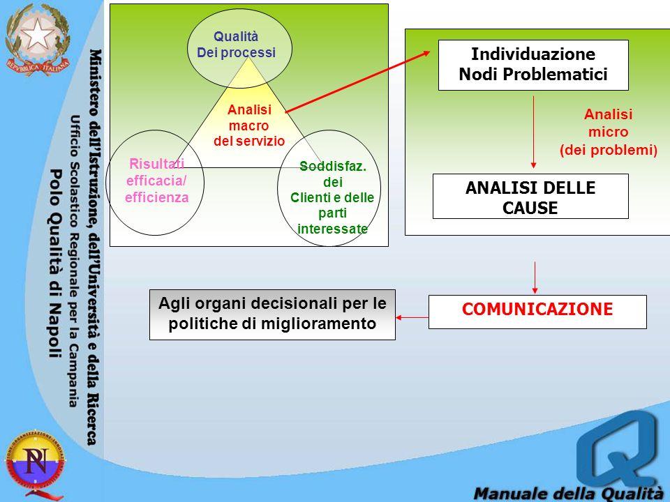 Analisi macro del servizio Qualità Dei processi Soddisfaz.