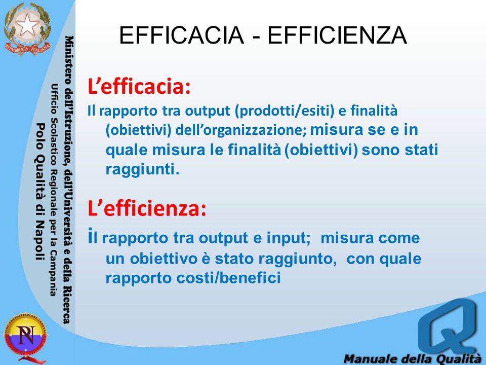EFFICACIA - EFFICIENZA Lefficienza: i l rapporto tra output e input; misura come un obiettivo è stato raggiunto, con quale rapporto costi/benefici Lefficacia: Il rapporto tra output (prodotti/esiti) e finalità (obiettivi) dellorganizzazione; misura se e in quale misura le finalità (obiettivi) sono stati raggiunti.