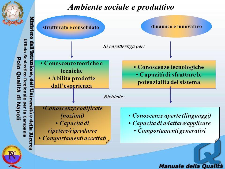strutturato e consolidato dinamico e innovativo Ambiente sociale e produttivo Si caratterizza per: Richiede: Conoscenze teoriche e tecniche Abilità prodotte dallesperienza Conoscenze tecnologiche Capacità di sfruttare le potenzialità del sistema Conoscenze aperte (linguaggi) Capacità di adattare/applicare Comportamenti generativi Conoscenze codificate (nozioni) Capacità di ripetere/riprodurre Comportamenti accettati