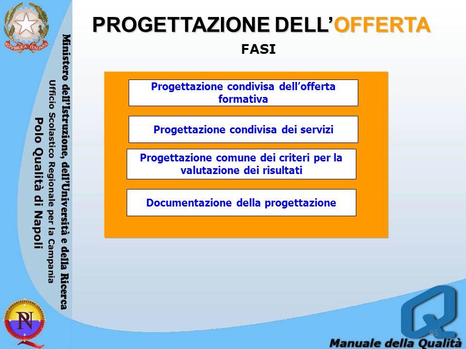PROGETTAZIONE DELLOFFERTA FASI 65 Progettazione condivisa dellofferta formativa Progettazione condivisa dei servizi Progettazione comune dei criteri per la valutazione dei risultati Documentazione della progettazione