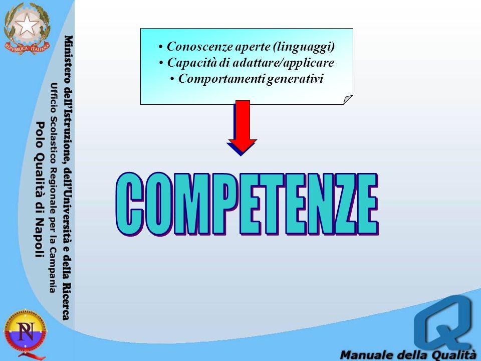 Conoscenze aperte (linguaggi) Capacità di adattare/applicare Comportamenti generativi