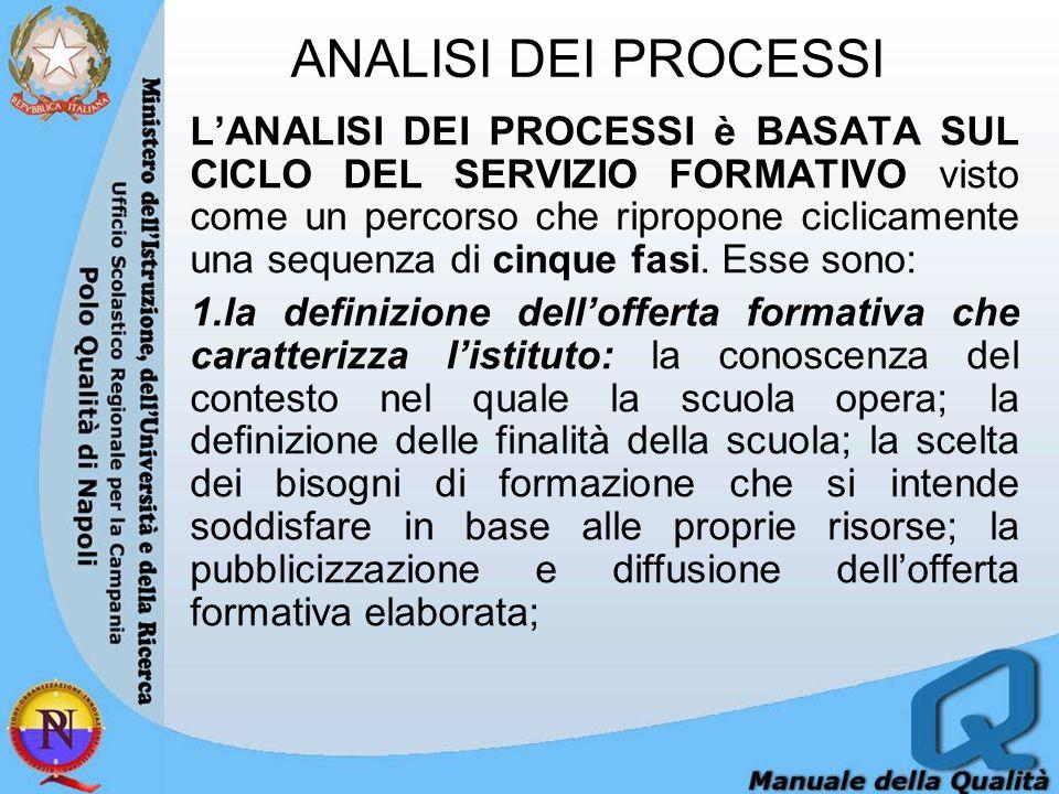 ANALISI DEI PROCESSI LANALISI DEI PROCESSI è BASATA SUL CICLO DEL SERVIZIO FORMATIVO visto come un percorso che ripropone ciclicamente una sequenza di cinque fasi.