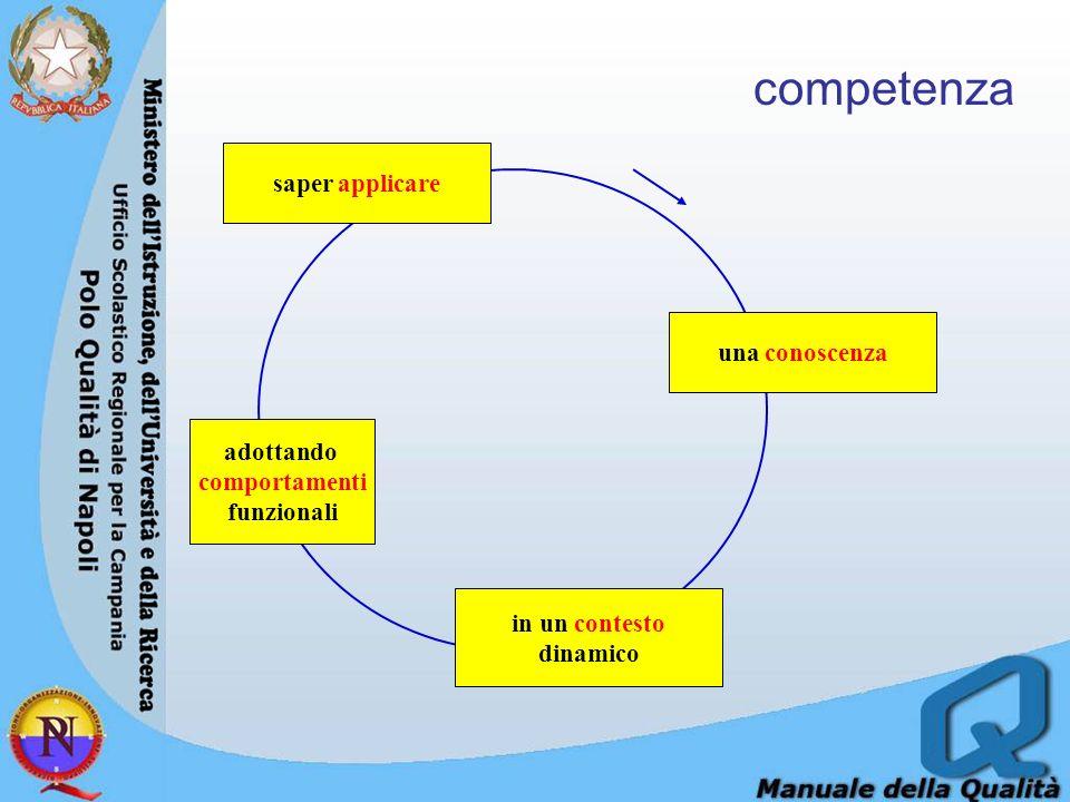 saper applicare adottando comportamenti funzionali in un contesto dinamico una conoscenza competenza