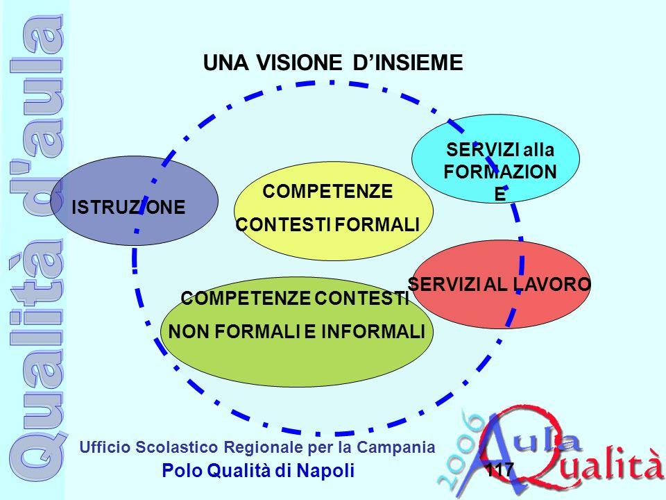 Ufficio Scolastico Regionale per la Campania Polo Qualità di Napoli 117 ISTRUZIONE SERVIZI AL LAVORO COMPETENZE CONTESTI FORMALI COMPETENZE CONTESTI N