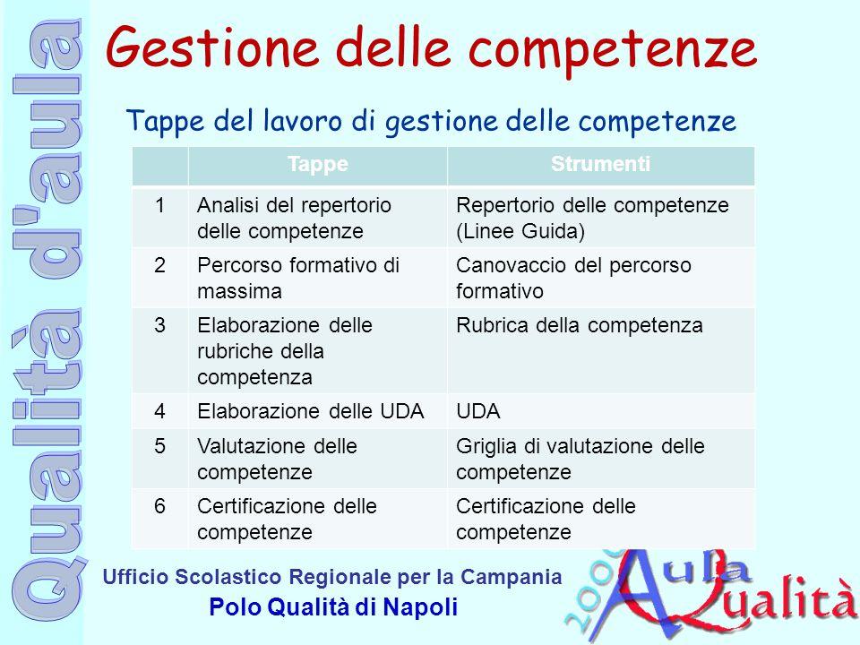Ufficio Scolastico Regionale per la Campania Polo Qualità di Napoli Gestione delle competenze Tappe del lavoro di gestione delle competenze TappeStrum