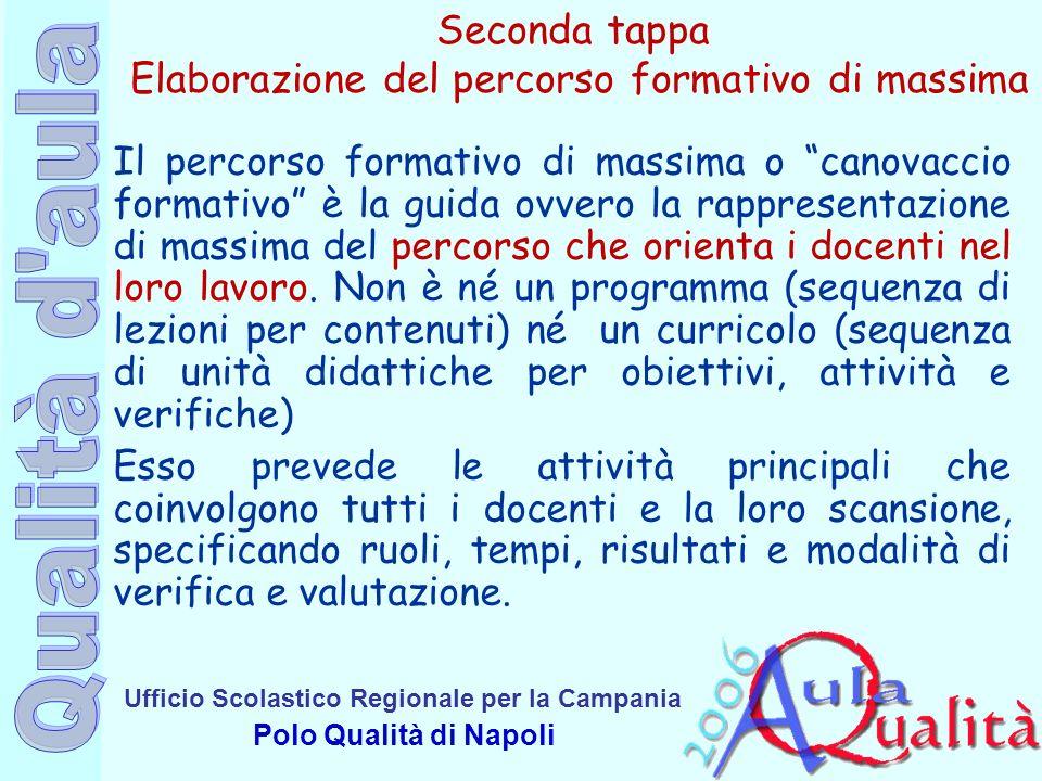 Ufficio Scolastico Regionale per la Campania Polo Qualità di Napoli Seconda tappa Elaborazione del percorso formativo di massima Il percorso formativo