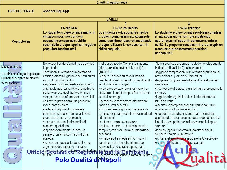 Ufficio Scolastico Regionale per la Campania Polo Qualità di Napoli Livelli di padronanza ASSE CULTURALE Asse dei linguaggi LIVELLI Competenza 1 Livel