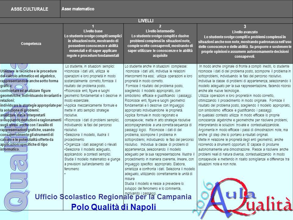 Ufficio Scolastico Regionale per la Campania Polo Qualità di Napoli Livelli di padronanza ASSE CULTURALE Asse matematico LIVELLI Competenza 1 Livello