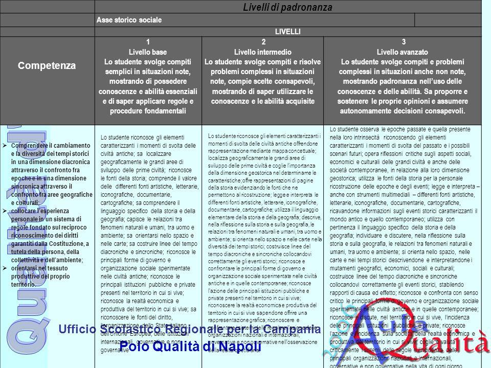 Ufficio Scolastico Regionale per la Campania Polo Qualità di Napoli Livelli di padronanza Asse storico sociale LIVELLI Competenza 1 Livello base Lo st