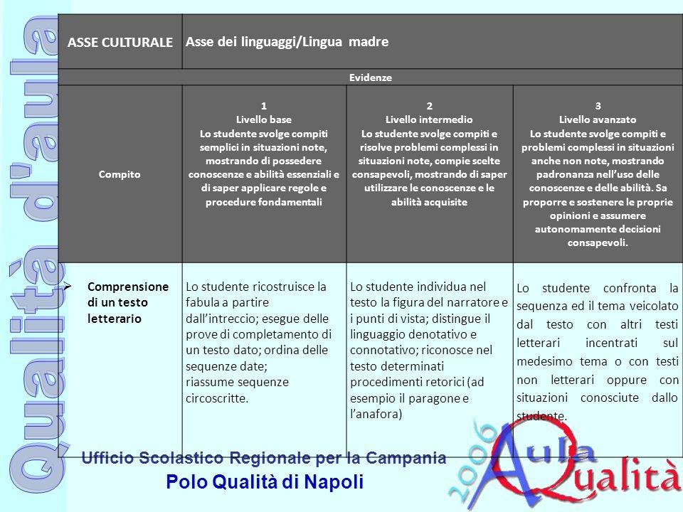 Ufficio Scolastico Regionale per la Campania Polo Qualità di Napoli ASSE CULTURALE Asse dei linguaggi/Lingua madre Evidenze Compito 1 Livello base Lo
