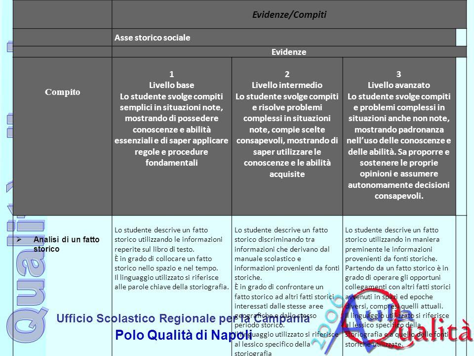 Ufficio Scolastico Regionale per la Campania Polo Qualità di Napoli Evidenze/Compiti Asse storico sociale Evidenze Compito 1 Livello base Lo studente