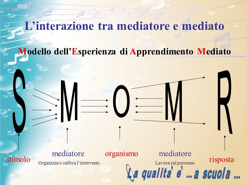 Linterazione tra mediatore e mediato Modello dellEsperienza di Apprendimento Mediato stimolo mediatoreorganismomediatore risposta Organizza e calibra