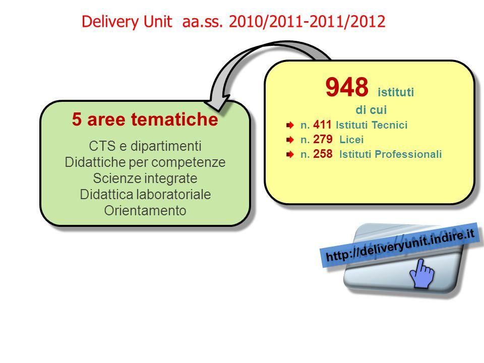 http://deliveryunit.indire.it 5 aree tematiche CTS e dipartimenti Didattiche per competenze Scienze integrate Didattica laboratoriale Orientamento 5 a