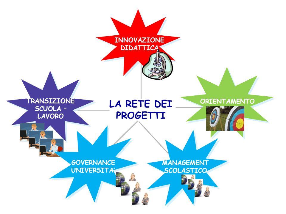 INNOVAZIONE DIDATTICA LA RETE DEI PROGETTI ORIENTAMENTO TRANSIZIONE SCUOLA – LAVORO MANAGEMENT SCOLASTICO GOVERNANCE UNIVERSITA