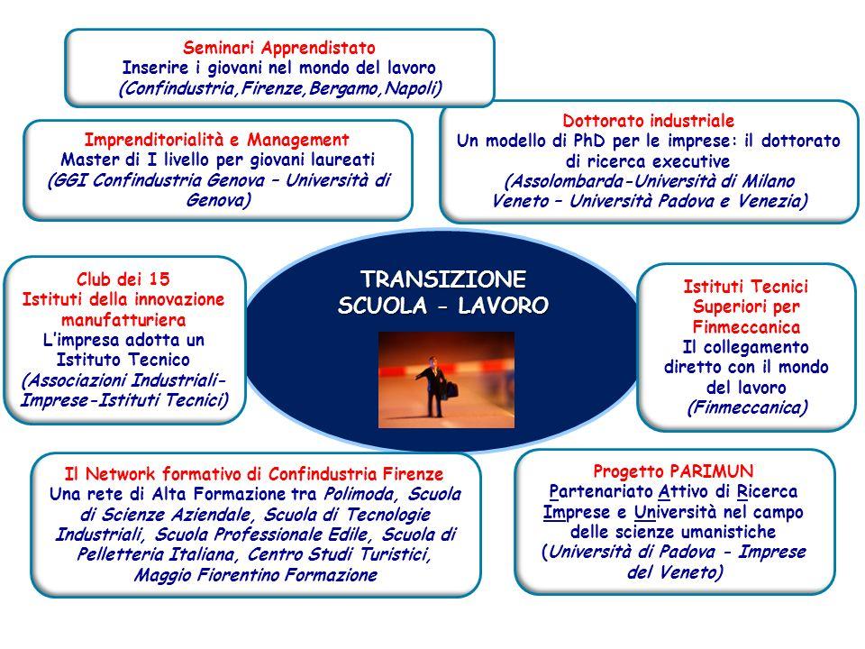 TRANSIZIONE SCUOLA - LAVORO Il Network formativo di Confindustria Firenze Una rete di Alta Formazione tra Polimoda, Scuola di Scienze Aziendale, Scuol