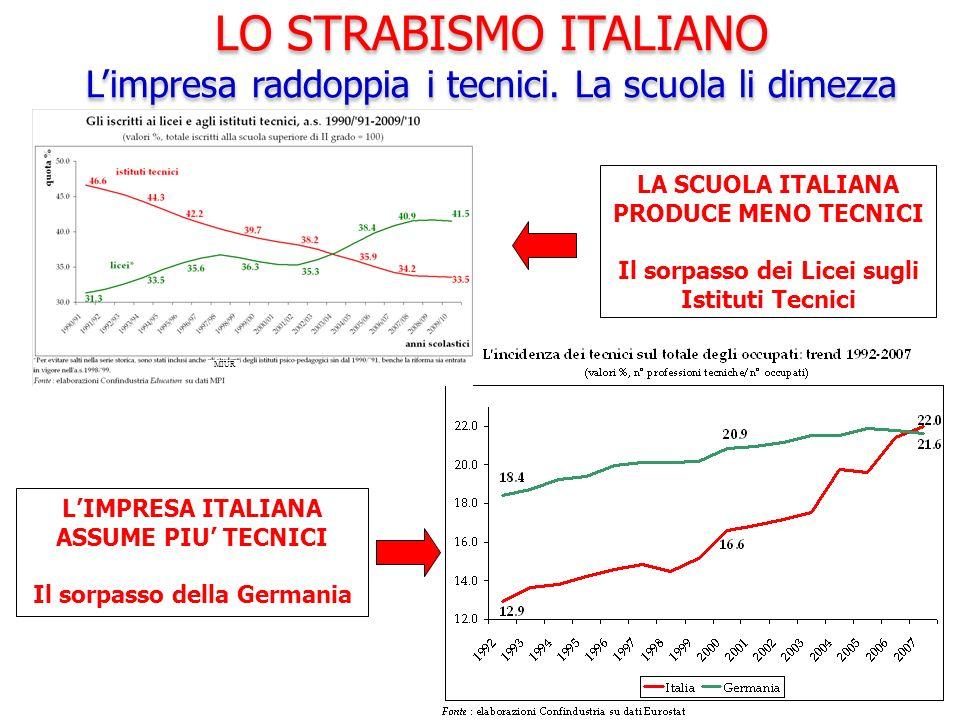 LA SCUOLA ITALIANA PRODUCE MENO TECNICI Il sorpasso dei Licei sugli Istituti Tecnici LIMPRESA ITALIANA ASSUME PIU TECNICI Il sorpasso della Germania L