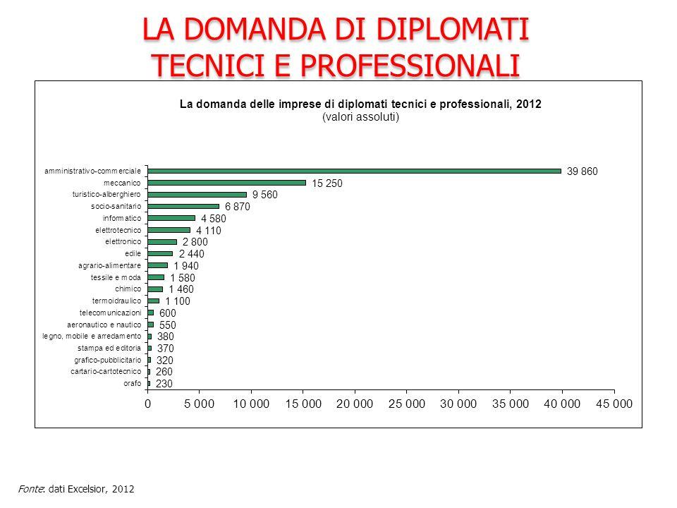 LA DOMANDA DI DIPLOMATI TECNICI E PROFESSIONALI LA DOMANDA DI DIPLOMATI TECNICI E PROFESSIONALI Fonte: dati Excelsior, 2012