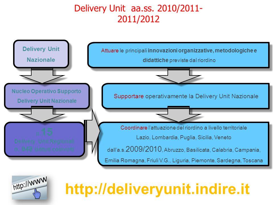 Delivery Unit Nazionale Attuare le principali innovazioni organizzative, metodologiche e didattiche previste dal riordino Nucleo Operativo Supporto De