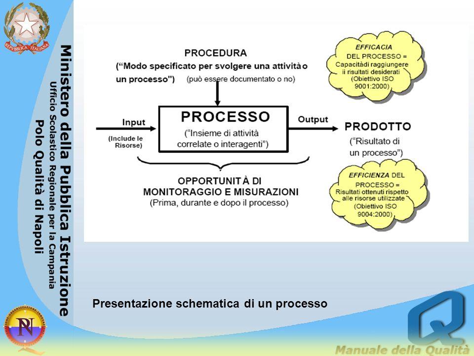 I precursori del processo Valutare un progetto mettendo al centro dellattenzione le caratteristiche organizzative può indurre in errore Anche se il pr
