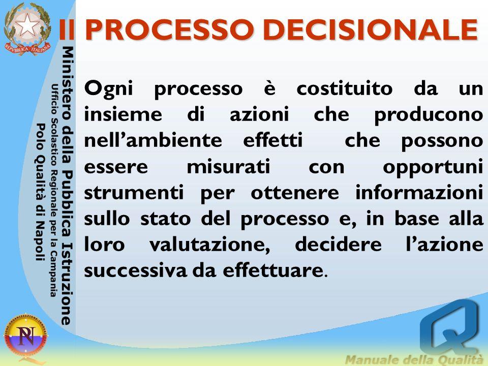 effetti informazione decisione azione SCOPO se non è chiaro lo scopo risulta problematico individuare le informazioni utili L'informazione è utile qua