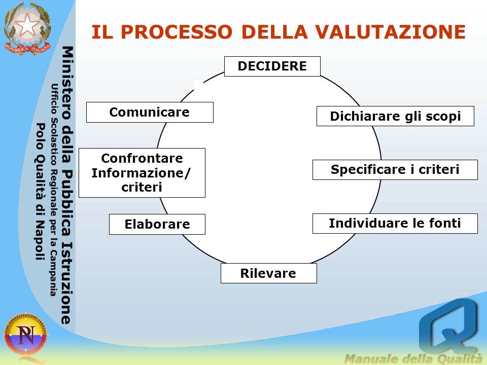 Il PROCESSO DECISIONALE Ogni processo è costituito da un insieme di azioni che producono nellambiente effetti che possono essere misurati con opportun