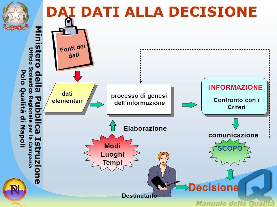 IL PROCESSO DELLA VALUTAZIONE DECIDERE Dichiarare gli scopi Specificare i criteri Individuare le fonti Rilevare Elaborare Confrontare Informazione/ cr