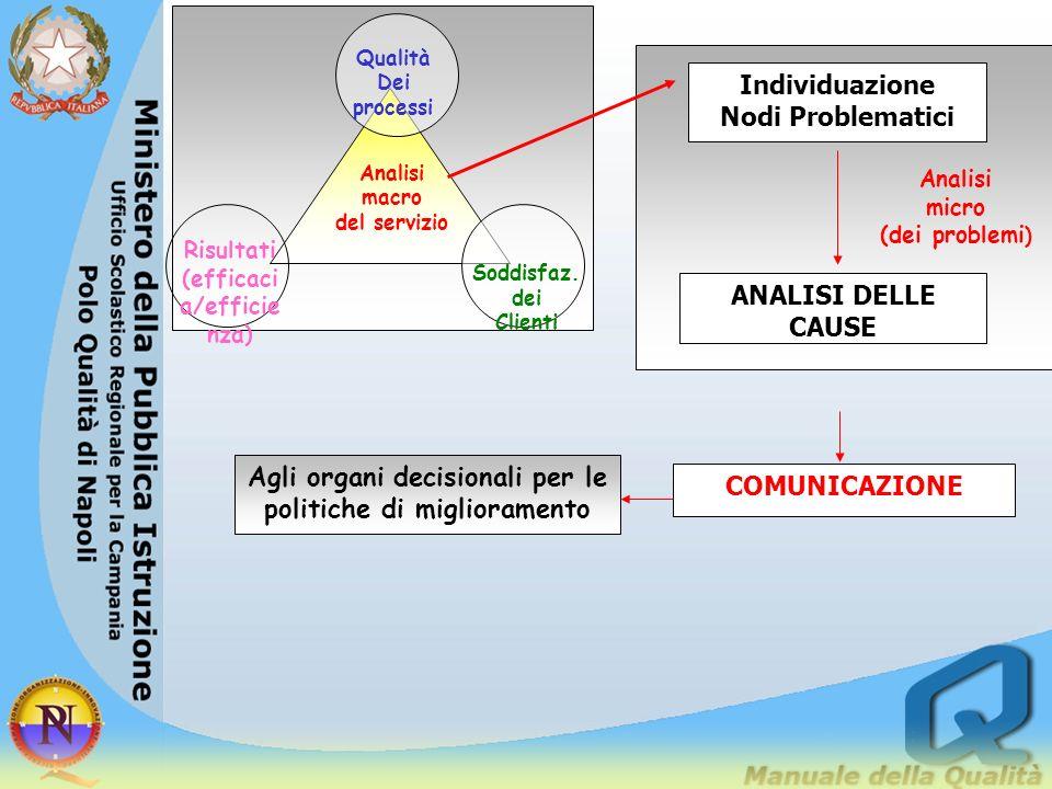 Analisi del servizio Individuazione principali problemi Identificazione delle cause Comunicazione dei risultati Agli organi decisionali per le politic