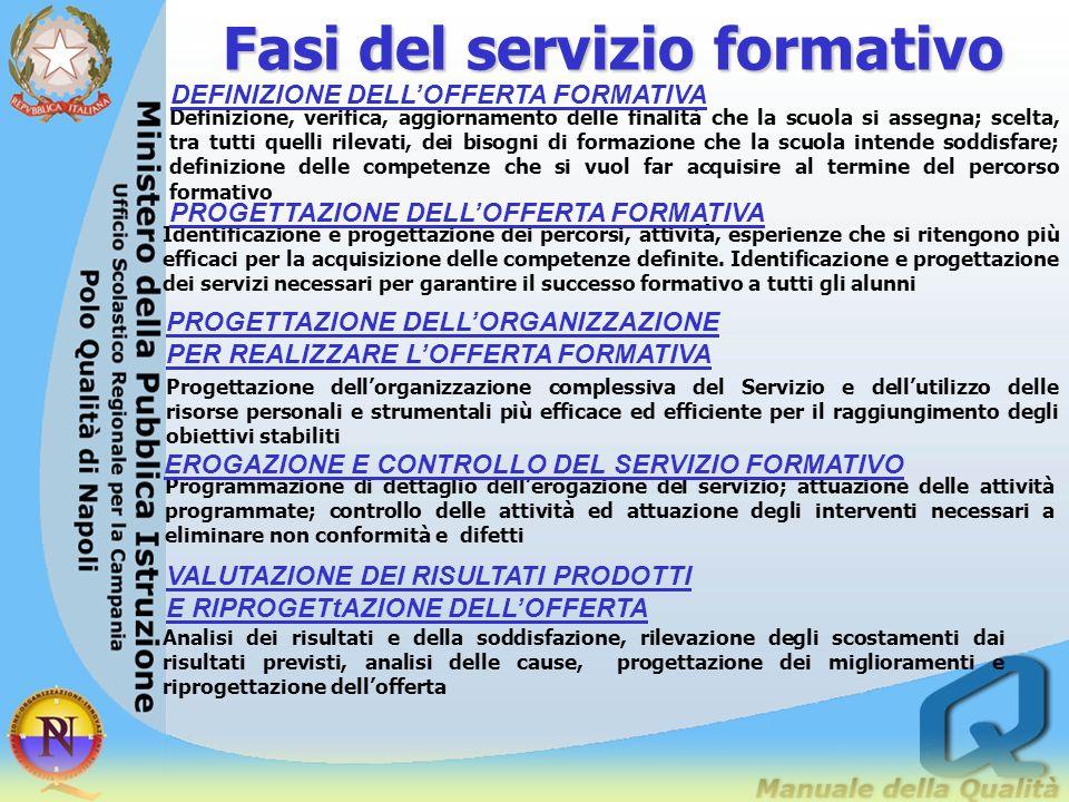 IL CICLO DEL SERVIZIO FORMATIVO definizione dellofferta (contesto, risorse, profilo formativo) progettazione dellofferta (attività didattica, servizi)