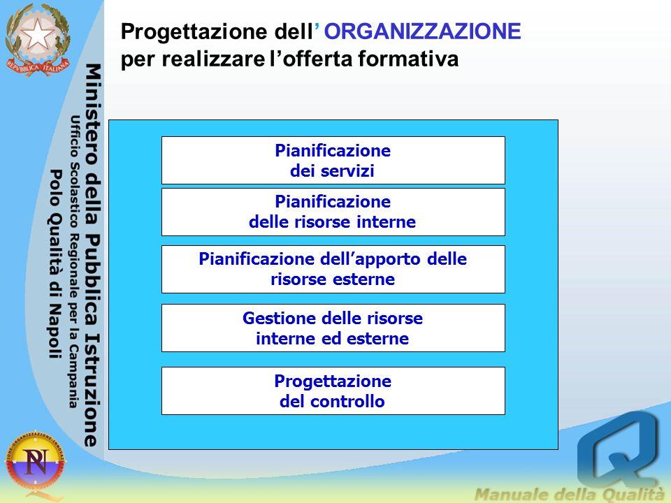 La progettazione dei servizi per facilitare lapprendimento La progettazione della valutazione PROGETTAZIONE dell offerta formativa Progettazione e lar