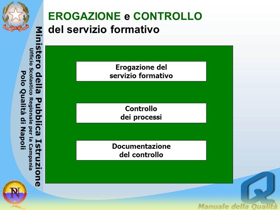 Pianificazione dei servizi Gestione delle risorse interne ed esterne Pianificazione dellapporto delle risorse esterne Progettazione dell ORGANIZZAZION