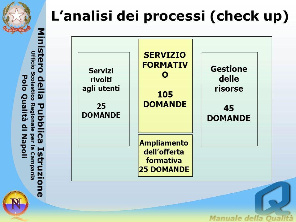 STRUMENTI DELLA MACRO ANALISI lanalisi dei processi (check up processi) Analisi di efficacia e di efficienza SCHEDE INFORMATIVE sul servizio scolastic
