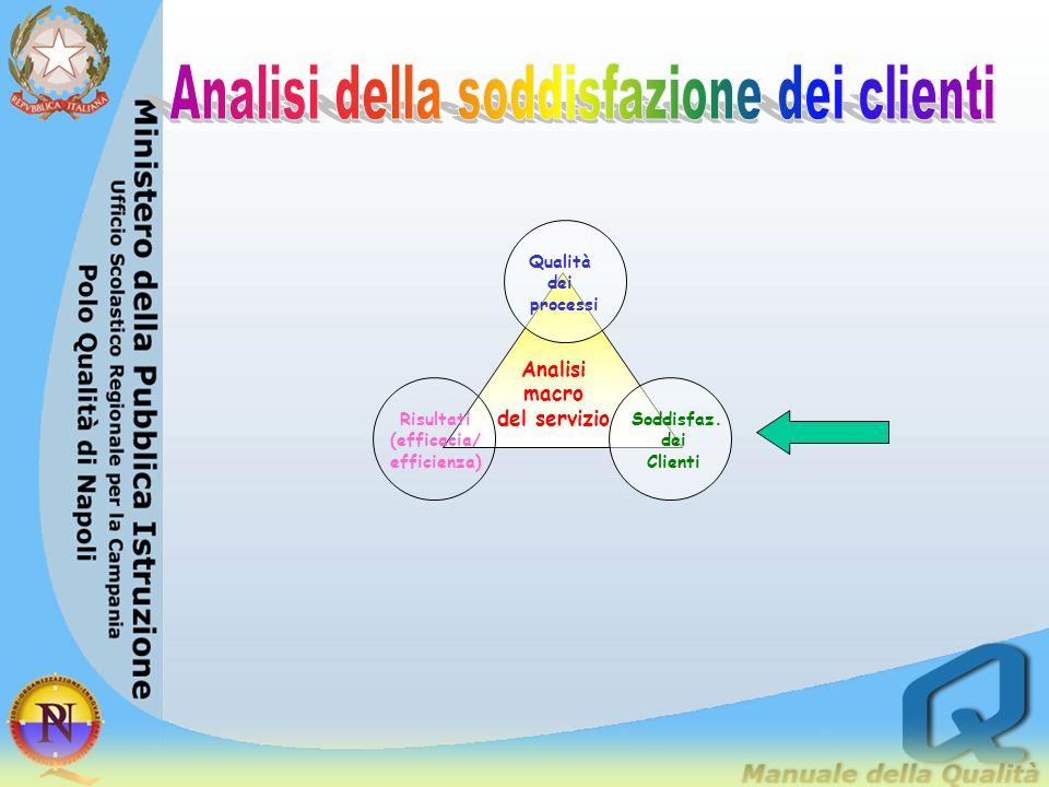 Autonomia organizzativa Autonomia didattica Autonomia di ricerca e sperimentazione Alternanza scuola lavoro Qualità dellofferta formativa Integrazione
